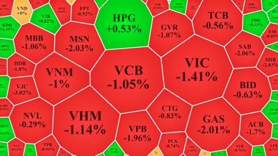 """""""Đạp"""" trụ, VN30-Index bốc hơi gần 16 điểm"""