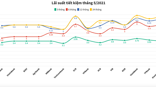 Lãi suất tiết kiệm ngân hàng nào cao nhất tháng 5/2021