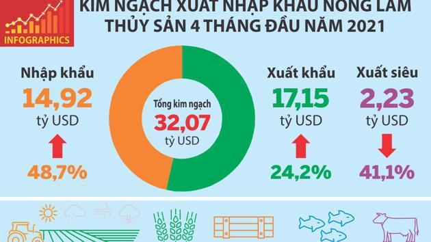 Toàn cảnh xuất khẩu nông lâm thủy sản 4 tháng