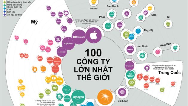 100 công ty có vốn hóa lớn nhất thế giới, Apple liên tục dẫn đầu