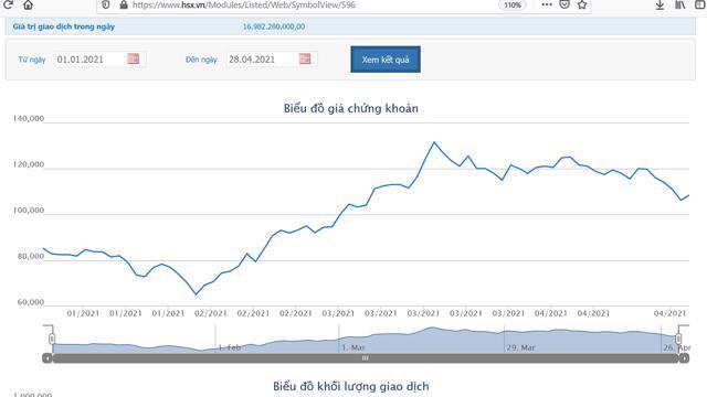 Digiworld báo lãi 107 tỷ đồng, tăng 137% so với cùng kỳ