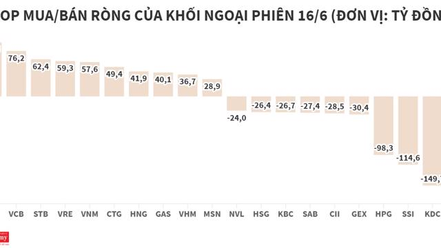 Khối ngoại bán ròng hơn 100 tỷ đồng, tập trung MBB và KDC
