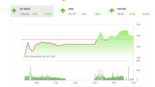 VN-Index chưa thể bứt phá, chú ý nhóm cổ phiếu vừa và nhỏ - mega 645