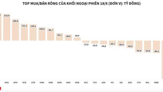 Khối ngoại mua ròng gần 320 tỷ đồng trong ngày cơ cấu ETF