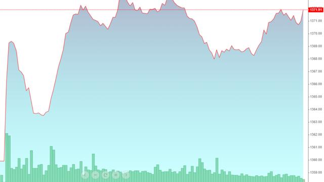 """Cổ phiếu ngân hàng tăng mạnh, VN-Index """"nhăm nhe"""" vượt đỉnh"""