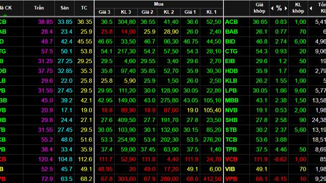 Dòng tiền trở lại, VN-Index vượt mốc 1.400