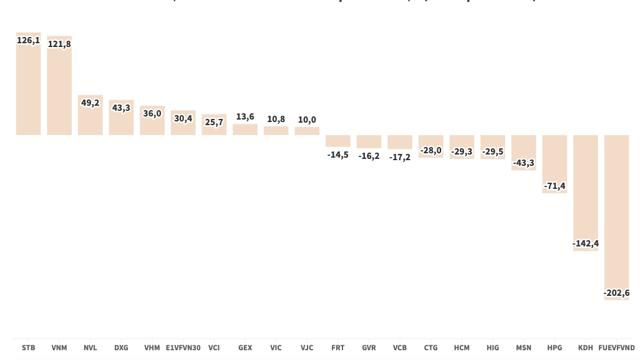 Thị trường giảm sâu, khối ngoại quay lại trạng thái xả ròng