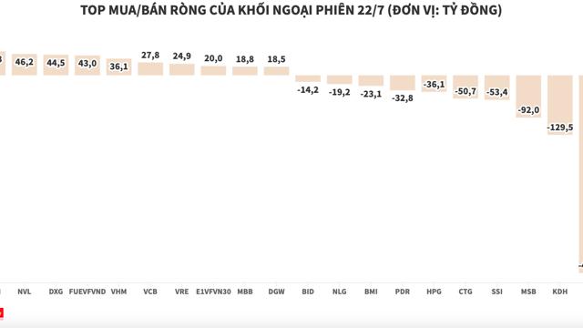 Thị trường khởi sắc, khối ngoại tiếp tục bán ròng hơn 516 tỷ đồng