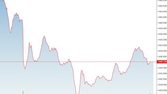 Bên bán bình tĩnh hơn, cổ phiếu penny hồi nhanh
