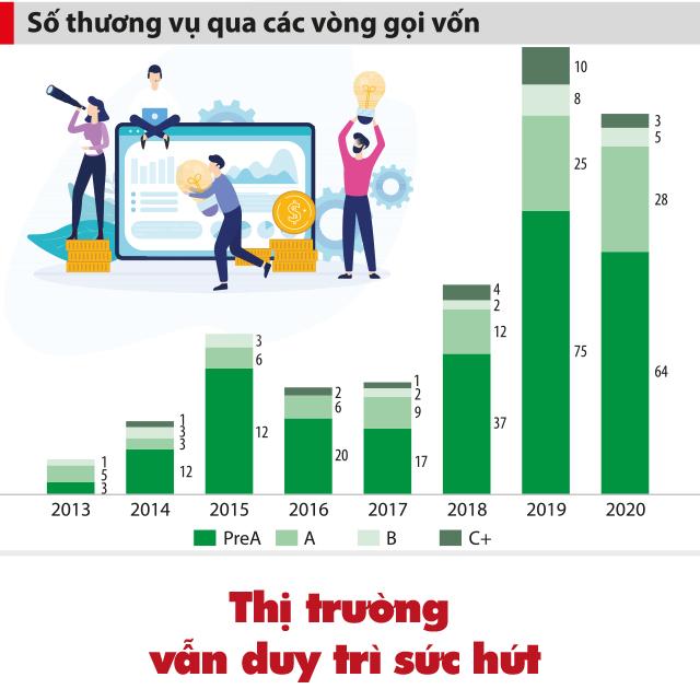 """2021: Chờ đợi sự """"bứt phá"""" từ đầu tư start-up công nghệ - Ảnh 4"""