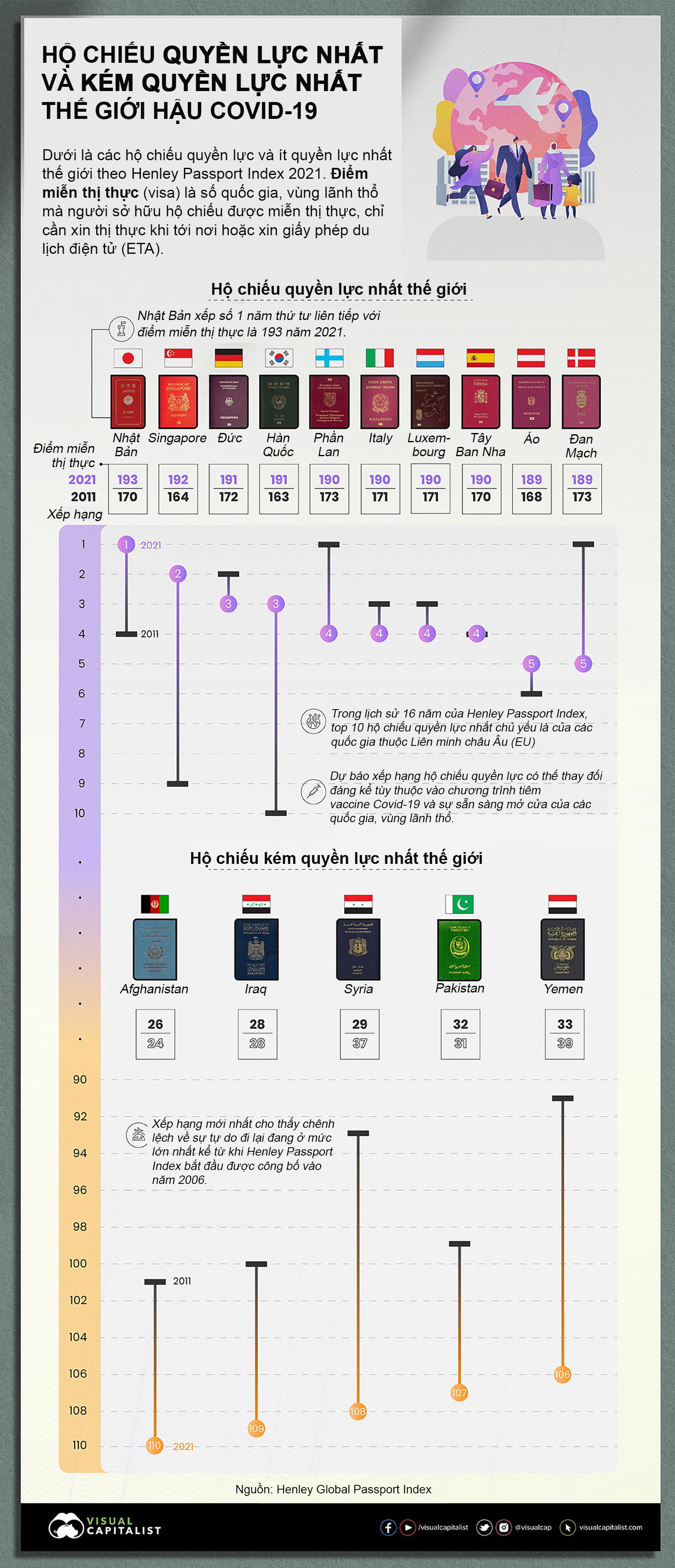 Nguồn: Visual Capitalist/Henley Global Passport Index