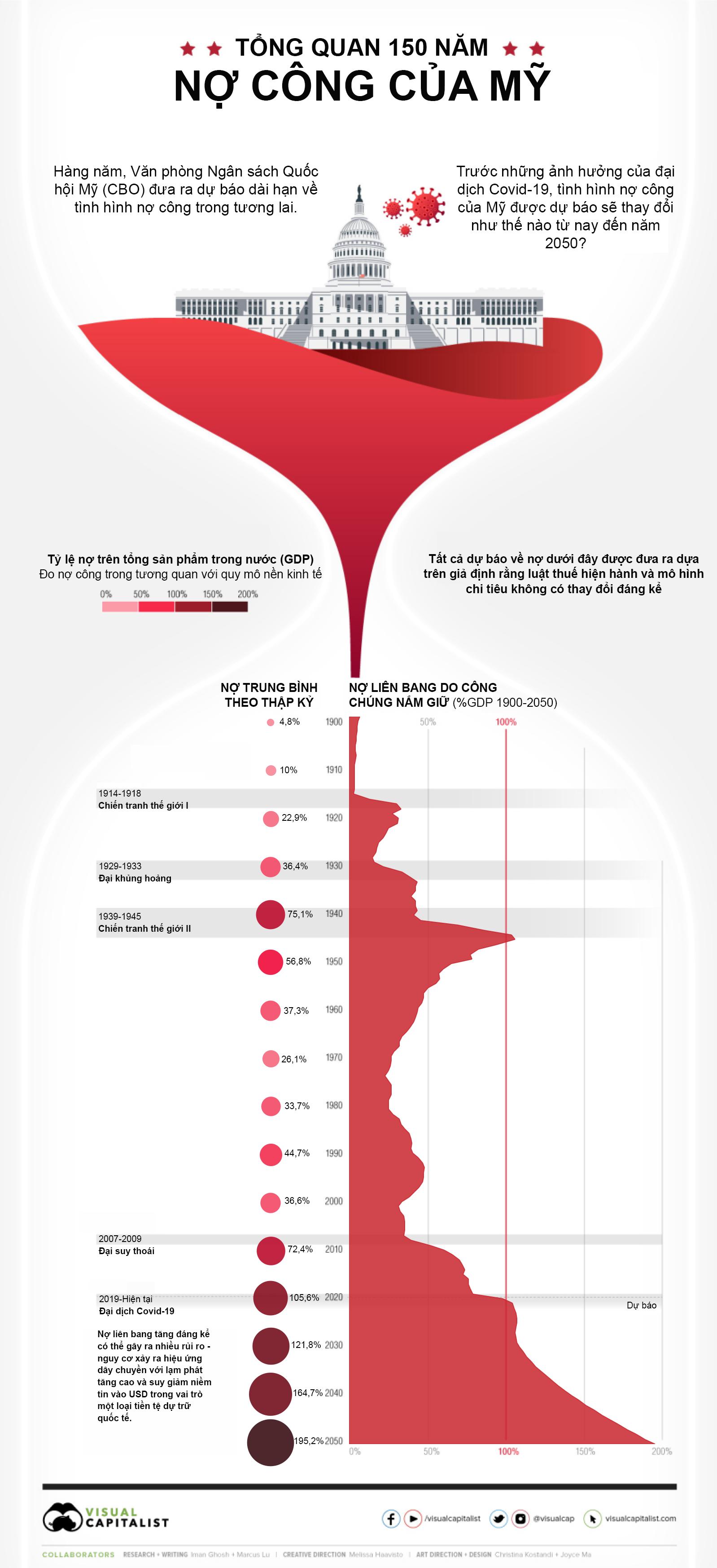 Nguồn: Visual Capitalist/Văn phòng Ngân sách Quốc hội Mỹ (CBO)