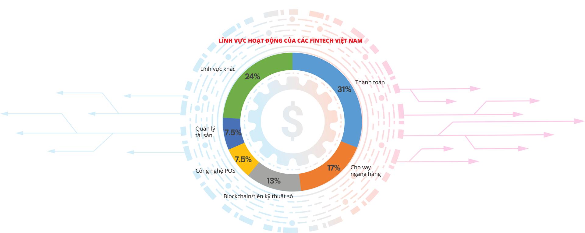 """Fintech và ví điện tử: """"Đốt tiền"""" chịu lỗ để đổi lấy cơ may - Ảnh 3"""