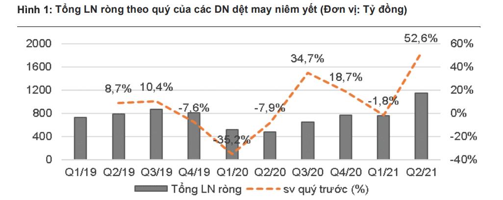 Tỷ trọng xuất khẩu hàng dệt may Việt Nam 6T/2021.