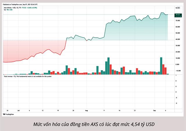 Thị trường tiền số bật tăng - Ảnh 2