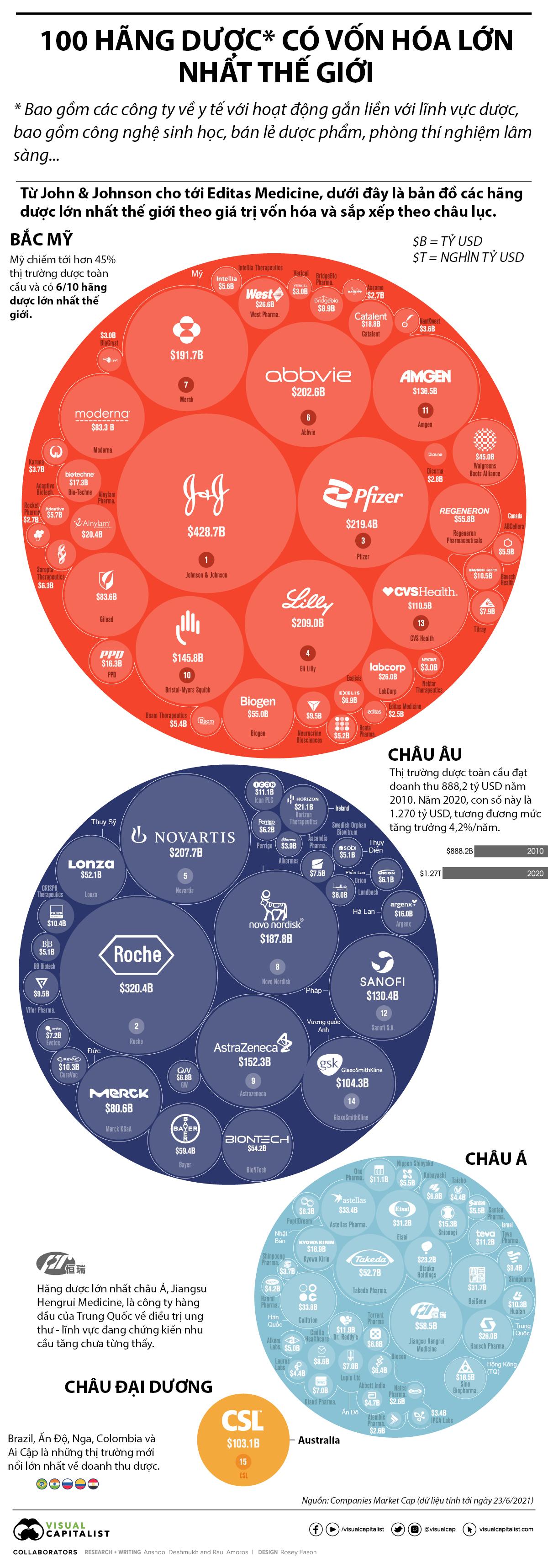 100 hãng dược lớn nhất thế giới, Pfizer và AstraZeneca lọt top 10 - Ảnh 1