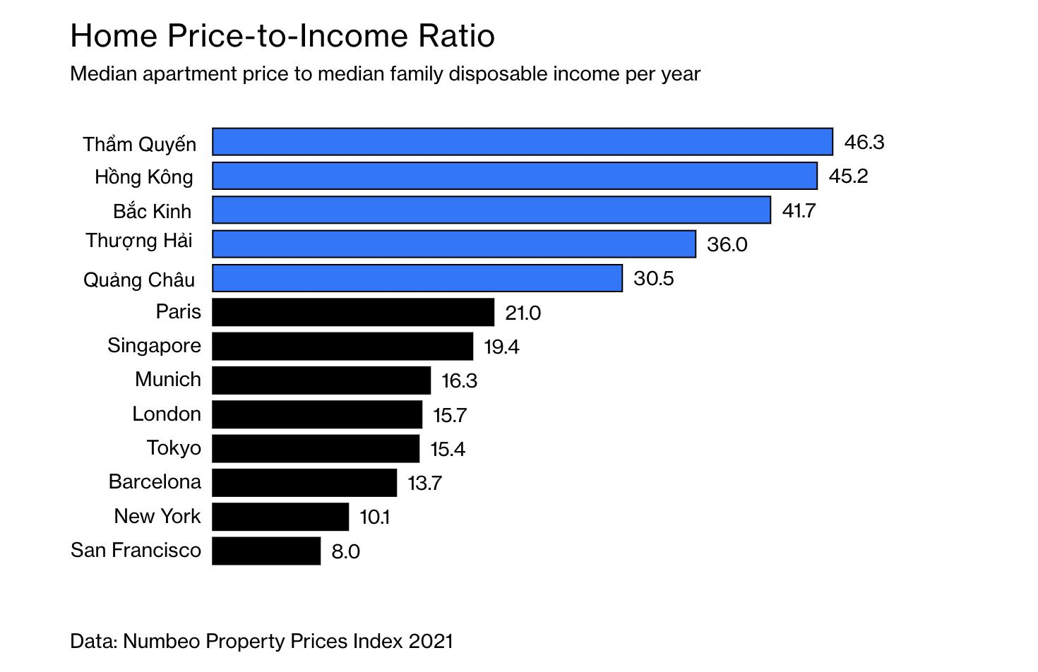 Tỷ lệ giữa giá căn hộ trung bình và thu nhập khả dụng hàng năm của hộ gia đình ở một số thành phố Trung Quốc và thế giới.