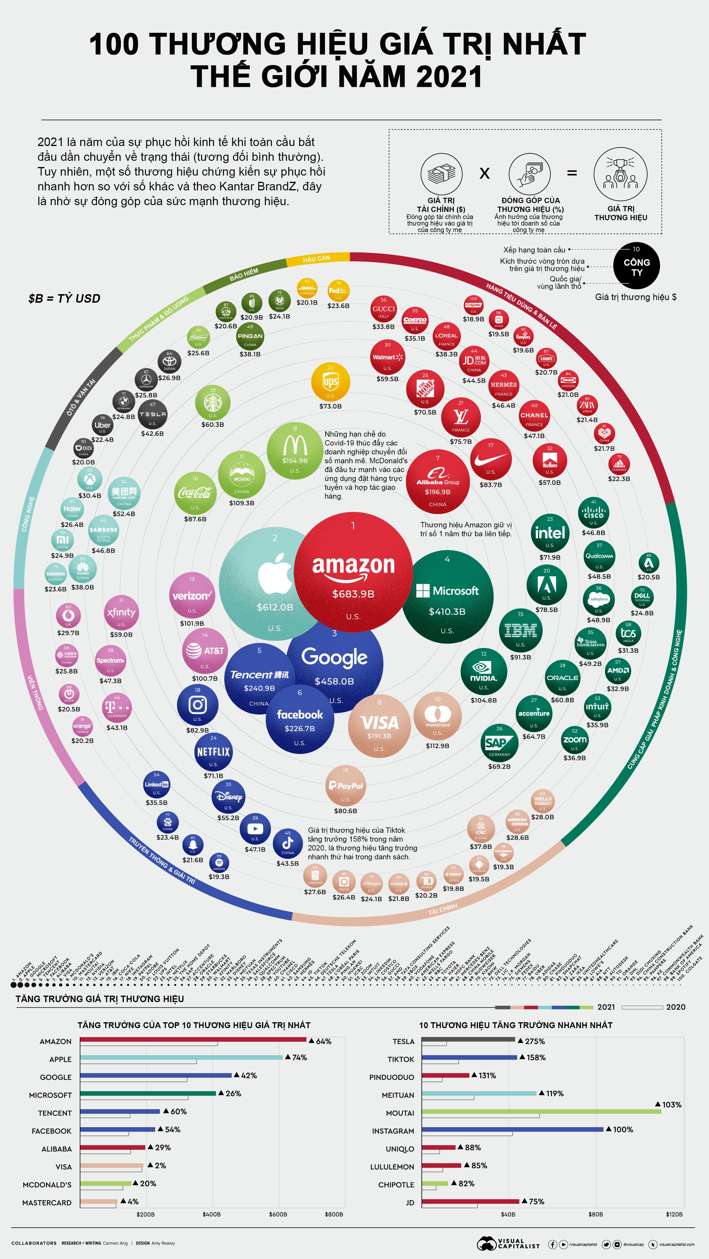 100 thương hiệu giá trị nhất thế giới năm 2021 - Ảnh 1