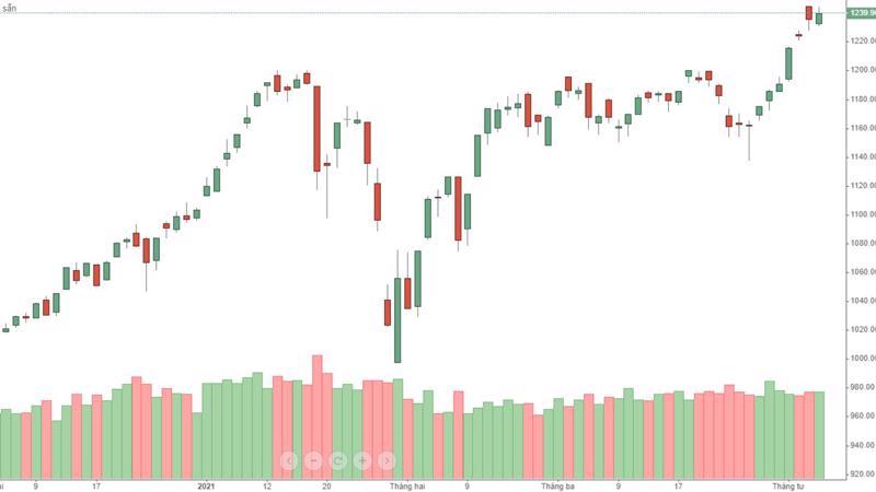 VN-Index tăng hôm nay nhưng không vượt qua được đỉnh cao nhất phiên đầu tuần.