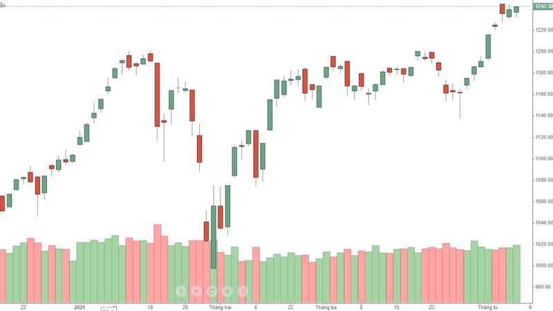 VN-Index vẫn chưa vượt qua được đỉnh cao đầu tuần.