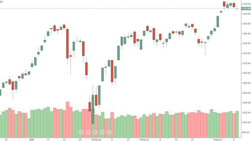 VN-Index chủ yếu tăng tuần này nhờ diễn biến ngày thứ Hai.