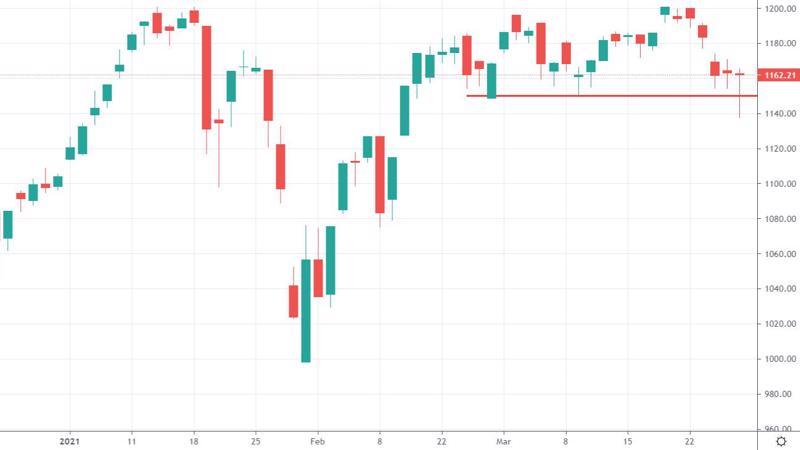 VN-Index vẫn chưa để mất ngưỡng hỗ trợ trong tuần giảm vừa qua.