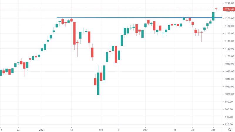 VN-Index đã vượt đỉnh cao lịch sử.