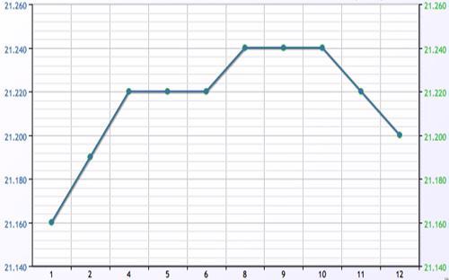 Diễn biến tỷ giá USD/VND từ đầu tháng 7/2013 đến nay - Nguồn: ACB.