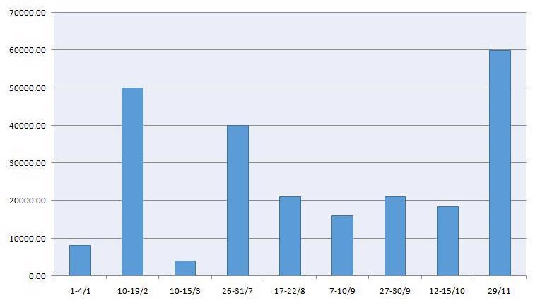 Quy mô lượng tín phiếu Ngân hàng Nhà nước lưu hành, ứng với lượng tiền hút về tại một số thời điểm chính từ đầu năm 2017 đến nay (đơn vị: tỷ đồng).