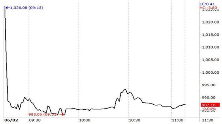 VN-Index đã không thể phục hồi được vì còn quá nhiều cổ phiếu bị bán tháo ở giá sàn.