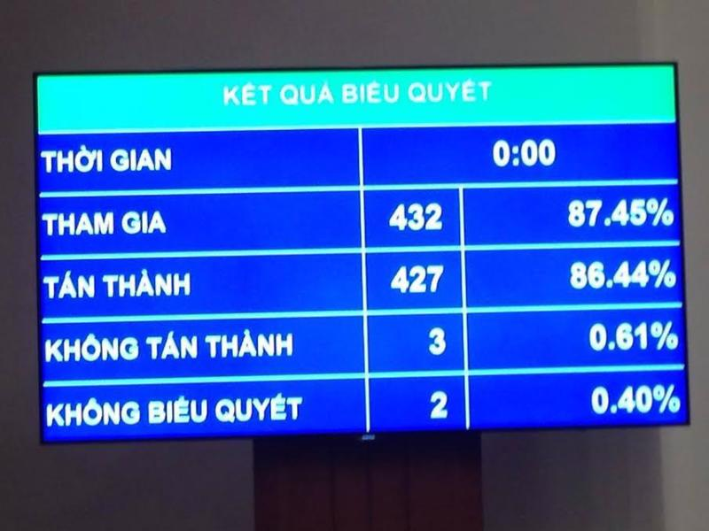 Quốc hội đã thông qua Luật Tổ chức cơ quan điều tra hình sự với đa số phiếu tán thành.