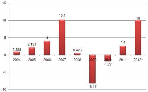 Cán cân thanh toán tổng thể những năm gần đây (đơn vị: tỷ USD).<br>