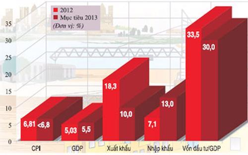Tốc độ tăng/giảm 2012 và kỳ vọng 2013.<br>
