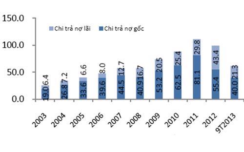 Gánh nặng trả nợ trong 10 năm qua, đơn vị: nghìn tỷ đồng - Nguồn: Bộ Tài chính.<br>