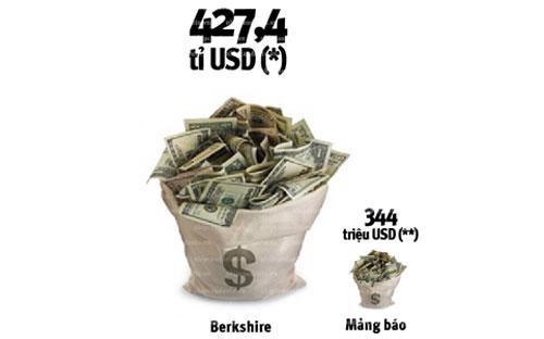 (*) Tổng tài sản của Berkshire tính đến cuối năm 2012. (**) Số tiền Warren Buffet bỏ ra mua lại các tờ báo trong 15 tháng qua.<br>
