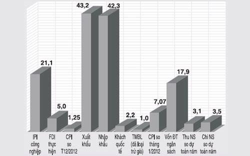 Tốc độ tăng một số chỉ tiêu kinh tế - Nguồn: Tổng cục Thống kê.