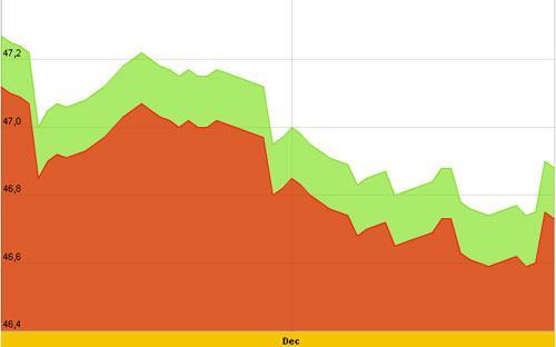 Diễn biến giá vàng SJC trong 10 ngày gần nhất, tính đến 10h hôm nay, 7/12/2012 - Nguồn: SJC.<br>