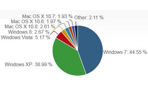So sánh thị phần giữa các hệ điều hành lớn trên thị trường hiện nay <i>- Nguồn: Cnet/ NetApplications.</i><br>