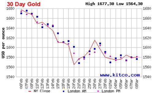 Diễn biến giá vàng giao ngay tại thị trường New York trong vòng 1 tháng qua - Nguồn: Kitco.<br>