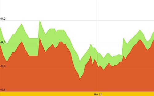 Diễn biến giá vàng SJC 10 ngày gần nhất tính đến 9h30 sáng nay, 15/3 - Nguồn: SJC.<br>