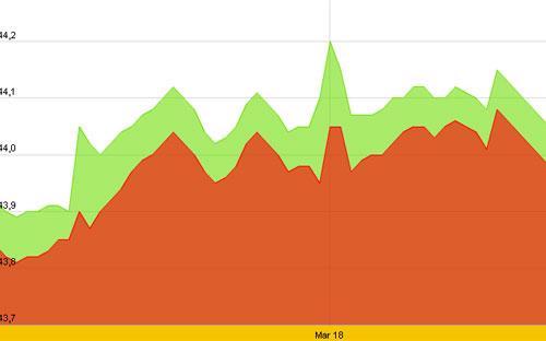 Diễn biến giá vàng SJC 10 ngày gần nhất, tính đến 10h hôm nay, 20/3 - Nguồn: SJC.<br>