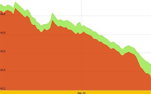 Diễn biến giá vàng SJC 10 ngày gần nhất tính đến hơn 15h chiều nay, 27/3 - Nguồn: SJC.<br>