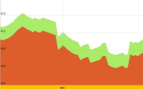 Diễn biến giá vàng SJC trong 10 ngày gần nhất, tính đến sáng nay, 8/12/2012 - Nguồn: SJC.<br>