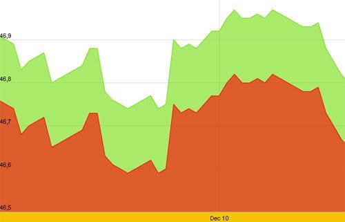 Diễn biến giá vàng SJC trong 10 ngày gần nhất, tính đến 10h hôm nay, 13/12/2012 - Nguồn: SJC.<br>
