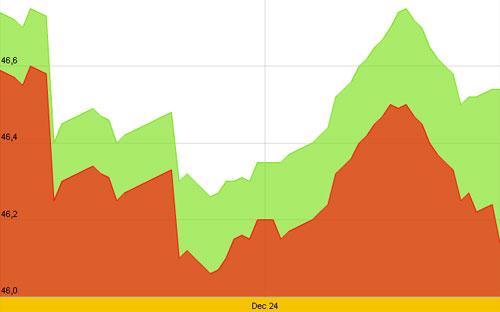 Diễn biến giá vàng SJC trong 10 ngày gần nhất - Nguồn: SJC.<br>