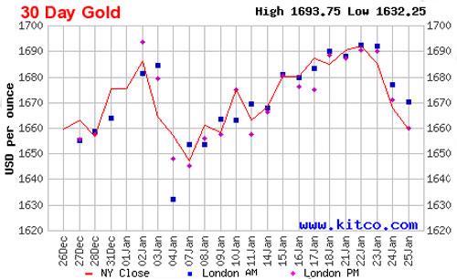 Diễn biến giá vàng thế giới 1 tháng qua dựa trên giá đóng cửa của vàng giao sau tại thị trường New York - Nguồn: Kitco.<br>