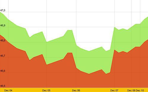 Diễn biến giá vàng SJC trong 10 ngày gần nhất, tính đến 10h hôm nay, 10/12/2012 - Nguồn: SJC.<br>