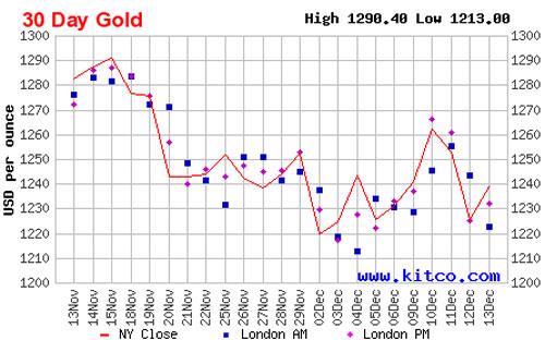 Diễn biến giá đóng cửa vàng giao ngay tại New York trong 1 tháng qua - Nguồn: Kitco.<br>
