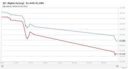 Diễn biến giá vàng SJC tại Tập đoàn DOJI trong 1 tuần tính đến 9h30 sáng ngày 7/5 - Nguồn: DOJI.<br>