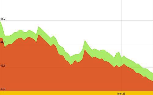 Diễn biến giá vàng SJC trong 10 ngày gần nhất tính đến 9h30 sáng nay, 26/3 - Nguồn: SJC.<br>